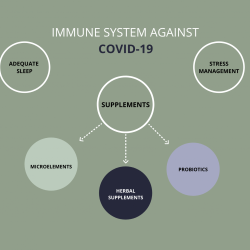 IMMUNE SYSTEM AGAINST COVID-19